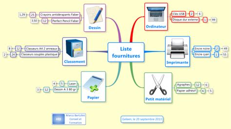 image de bureau liste fournitures de bureau mind map biggerplate