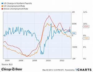 april jobs report: Unemployment in April - tribunedigital ...