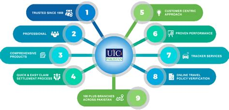 If you're buying from your state's marketplace or from an insurance broker, you'll choose from health plans organized by the level of benefits they offer: Best Insurance Company in Pakistan - Karachi, Lahore | UIC