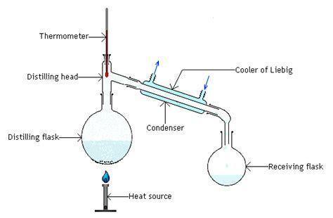 Our Own Distillation