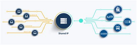 Best Proxy For Torrenting by 5 Best Vpns For Torrenting Anonymously Bestvpn