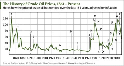 [chart] Crude Oil Price History Since 1862