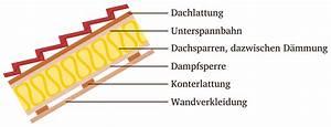 Zwischensparrendämmung Ohne Unterspannbahn : dampfsperre dach ~ Lizthompson.info Haus und Dekorationen