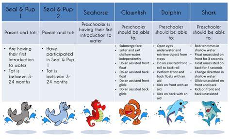 red cross swim levels preschool swimming lesson level 1 swimming lesson plan 881