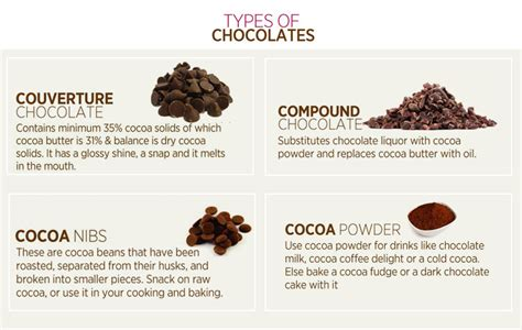 types of chocolate want to be amazing with chocolate recipes here s how vikhroli cucina