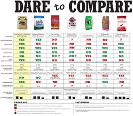 compare cat food large breed food nutrition is a picture or photos that