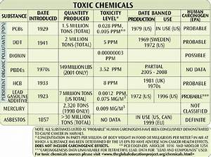 Final 1 Weapons Chart Toxic Chemicals Pcbs Lead Contamination Mercury Ddt
