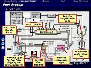 U041f U0440 U0435 U0437 U0435 U043d U0442 U0430 U0446 U0438 U044f  U043d U0430  U0442 U0435 U043c U0443   U0026quot Model Outline Kd Series Engine
