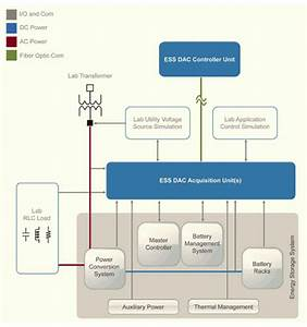 Ess Performance Test System