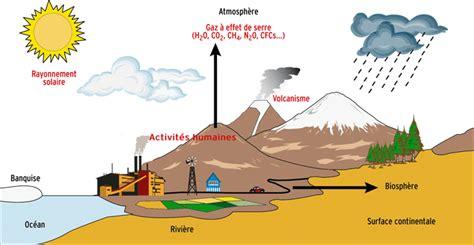 Modification Artificielle Climat by Une Agriculture Intelligente Au Changement Climatique