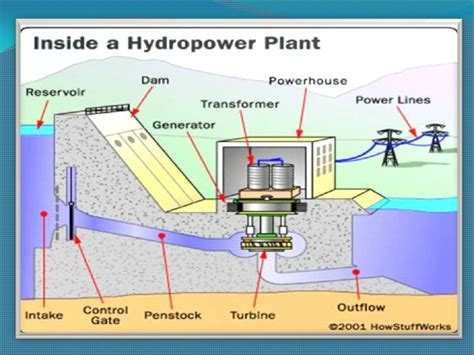 india  speed  hydropower building  rivers flowing