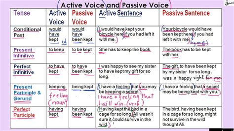 Active and passive voices are the two ways of expressing an action taken by a subject on an object. Active and Passive Voice Table Part 4 (explanation ...