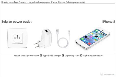 can i use my iphone in europe charging the iphone 5 in belgium