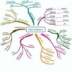 english literaturelanguage education mind maps