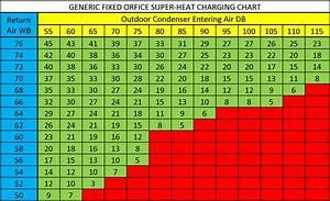 Superheat Charging Table