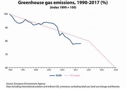 Greenhouse Gases Emissions Shedding Energy Europa Ec