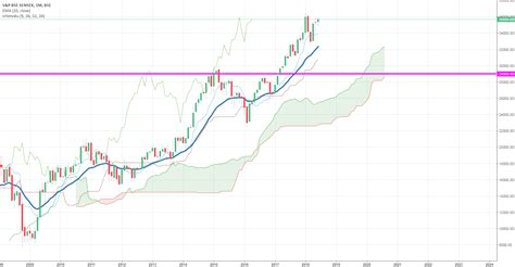 What are sensex and nifty: market trend sensex bull for BSE:SENSEX by fashiondanial — TradingView India