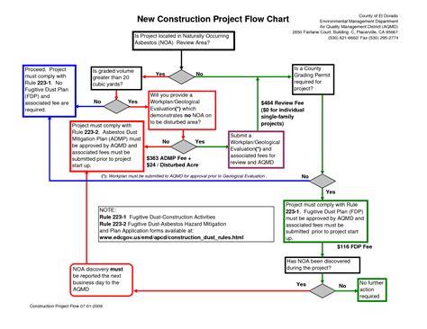 construction project process template 5 best images of project management process flow chart