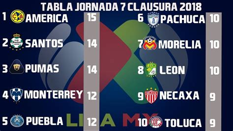 resultados  tabla general jornada  liga mx clausura