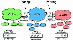 Definition Of Internet Peering