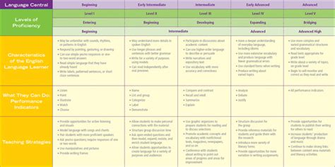 Levels Of Proficiency Resume by Image Gallery Levels Of Language