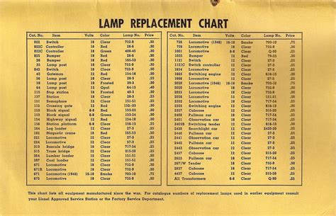 automotive bulb chart 2017 2018 best cars reviews