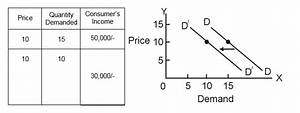 Supply And Demand Diagram Explained