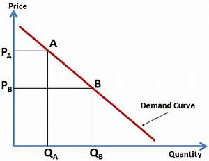 The Conventional Demand Curve