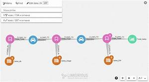 How To Track And Visualize Data Lineage