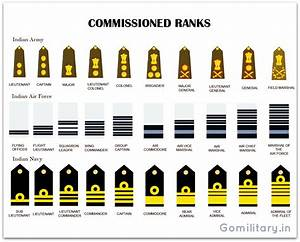 Equivalent rank Insignia of the Indian Armed Forces - Army ...