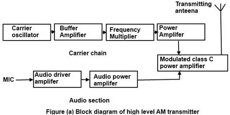 communication protocols assignments block diagram