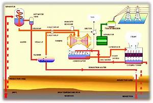 Simplified Process Flow Diagram For A Geothermal Power Plant