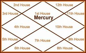 Mercury Planet in First House