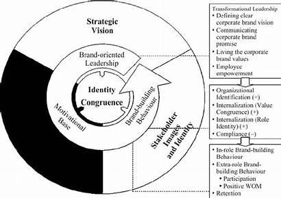 Corporate Branding Building Behavior Synthesized Diagram