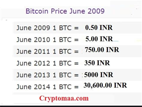 Discover info about market cap, trading volume and supply. Bitcoin Price in 2009 in Indian Rupees