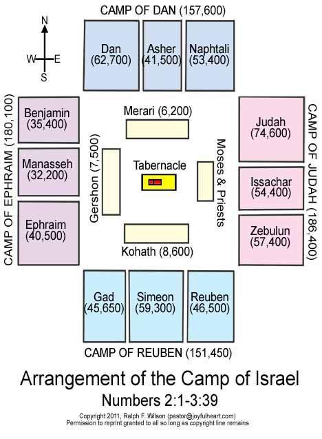 israelite tribe encampment layout