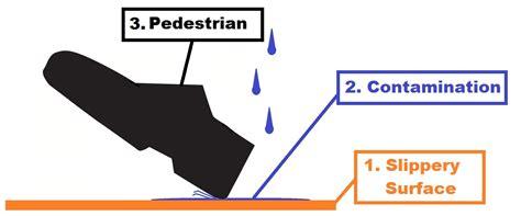 spills  slips trips  falls health  safety