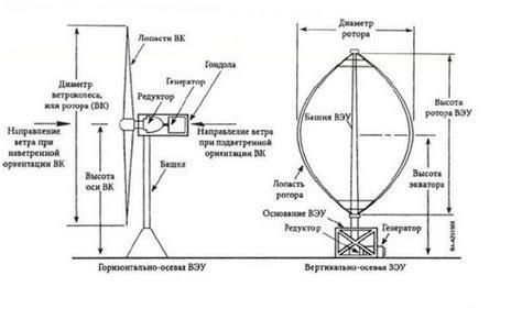 Ключевые слова ротор Дарье идеальное ветроколесо экспериментальные