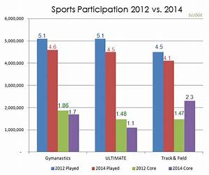 Sludge Output  Comparison  Sports Participation 2012 Vs 2014