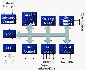 Architecture Of 8051 Microcontroller  Block Diagram And Construction Of 8051