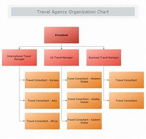 Retail Org Chart Travel Agency Organizational Chart Mydraw