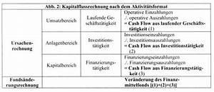 Cash Flow Rechnung : quelle ~ Themetempest.com Abrechnung