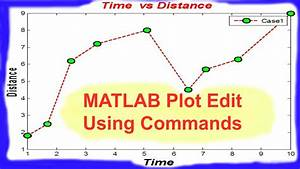 Formating Of Matlab Plot Using Commands
