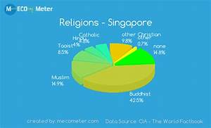 Demographics of Singapore