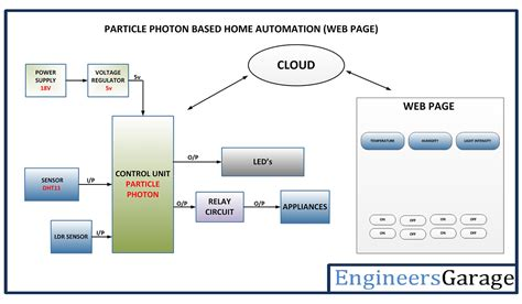 home design diagram based home automation system engineersgarage