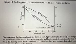 Solved  Figure 10  Boiling Point   Composition Curve For Et