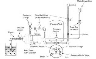 similiar shallow well plumbing diagram keywords goulds well pump wiring diagram lzk gallery