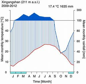 Climate Diagram According To Walter  U0026 Lieth  28  Of Xingangshan  The
