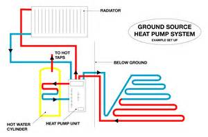 Pictures of Air Source Heat Pump Vs Ground Source Heat Pump