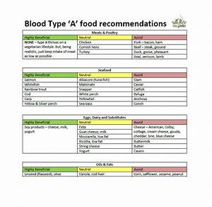 Healthy And Unhealthy Food Chart Images 32 Blood Type Diet Charts Printable Tables Free